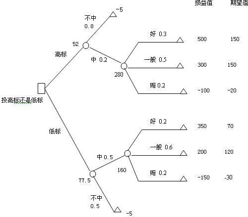 文章:决策树(dmt)分析:制定项目决策-中国工程管理网