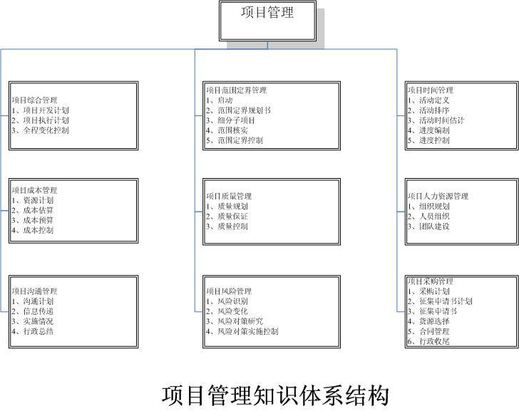 帖子:项目管理知识体系结构图(中国工程管理网论坛); 帖子:项目管理